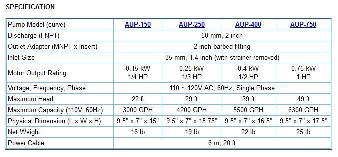 aup_150-750_spec