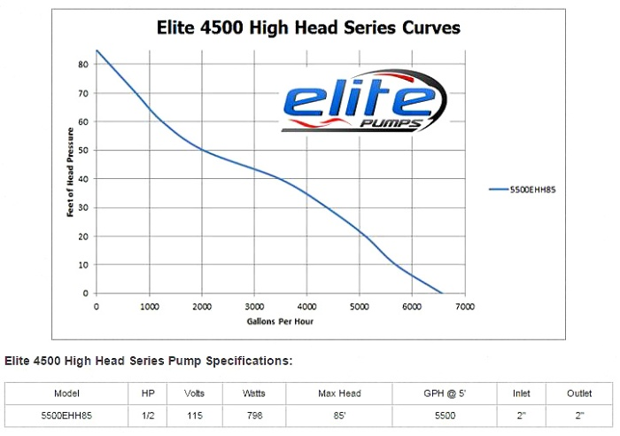 elite4500HiHeadpump2.JPG