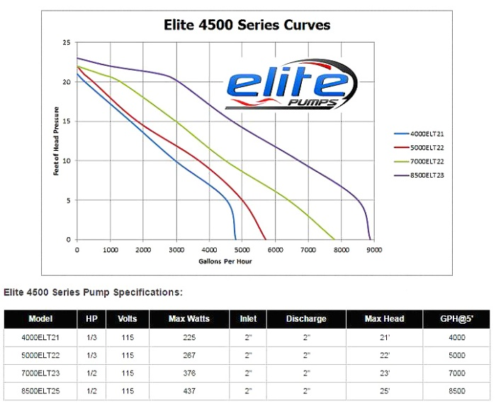 elite4500pump2.JPG