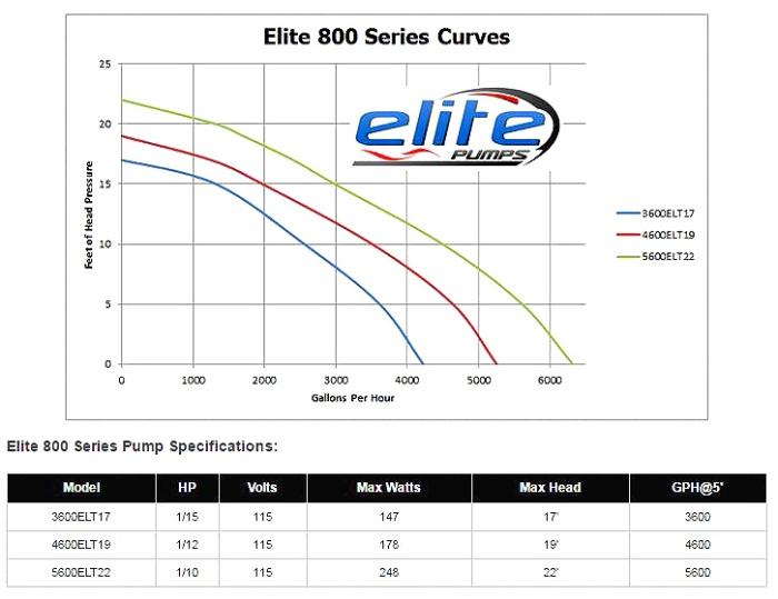 elite800pump2.JPG